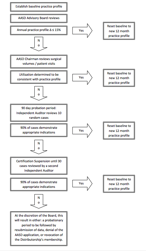 Algorithm for Monitoring Utilization Patterns of Physician Members